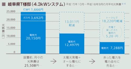 太陽光発電+オール電化の経済効果。光熱費がこんなに変わります。
